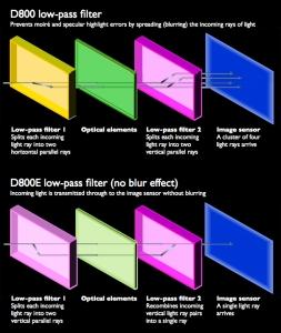 filtres d800_d800e