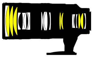 Nikon70-200 LensConstruction