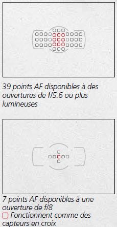 Nikon Df AF bis