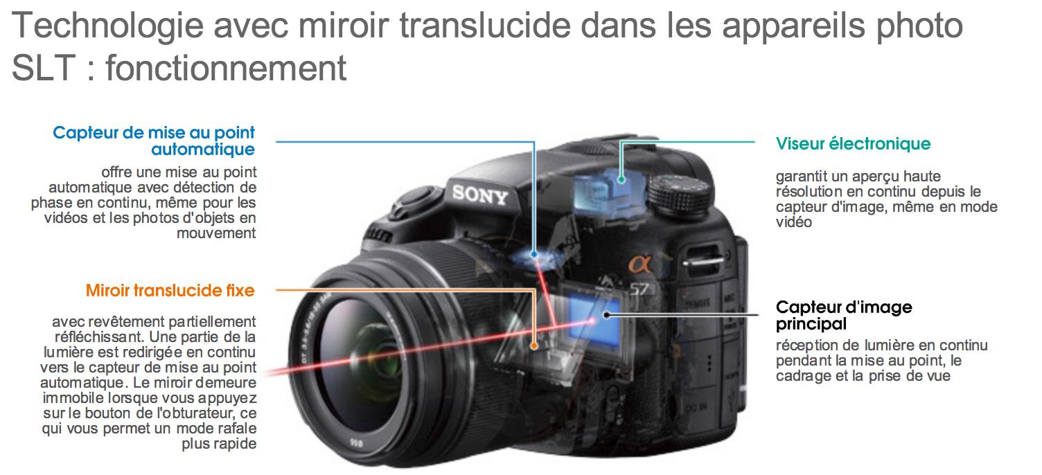 Technologie SLT