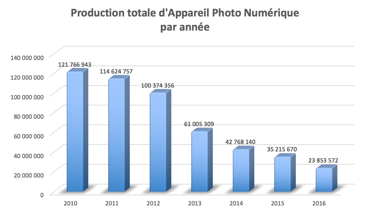 infographie photo 2016