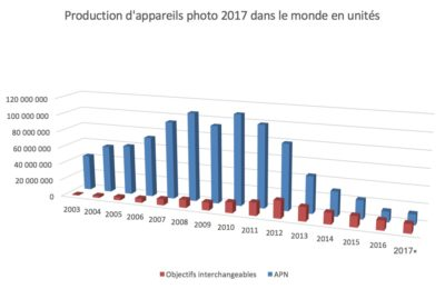 Production appareil photo 2017