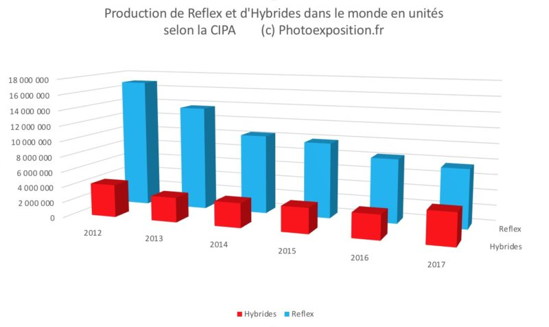 production reflex hybrides cipa photoexposition.fr
