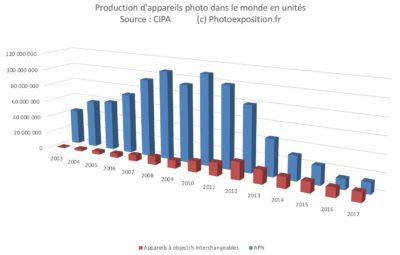 vente appareil photo monde apn cipa photoexposition.fr