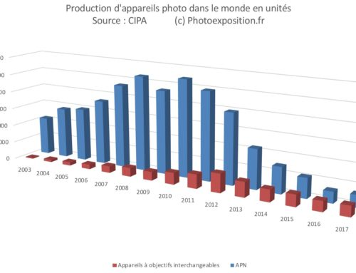 Ventes appareils photo 2017