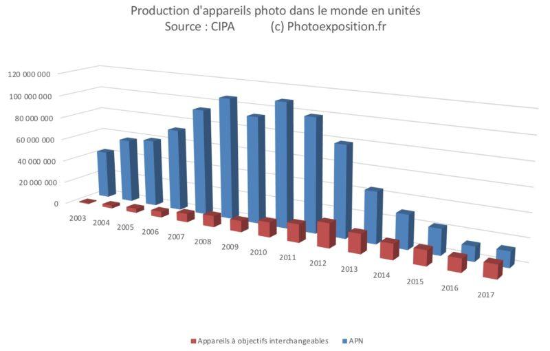 vente appareil photo monde apn cipa photoexposition.fr